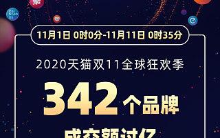 天猫双11已有342个品牌成交额破亿