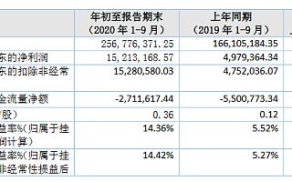 双森股份进入精选层辅导期 前三季度营收2.6亿元同比增55%