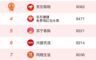 首份双十一网络购物小程序TOP80榜单发布!中国电商市场悄然变局