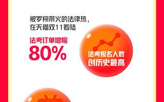 天猫双11网课消费增长近70%,不仅网课种草,还派发小样