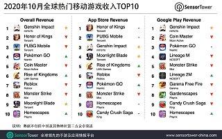 Sensor Tower 10 月全球移动游戏收入榜:《原神》吸金 2.39 亿美元位列榜首