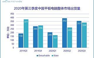 IDC:2020 年第三季度中国平板电脑市场出货量约 690 万台,同比增长 21.7%