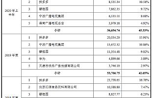 雅迪传媒创业板IPO获受理:拼多多碧桂园吉利连续三年为其前五大客户