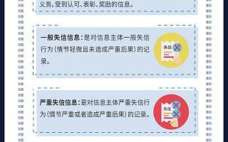 上海推科技信用系统,看看哪些属于严重失信行为?