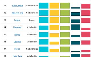 2020年全球金融科技生态系统报告:北京排名第五,上海第六|全球快讯