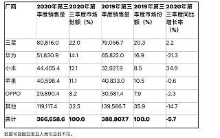 小米在 2020 年第三季度超越苹果成为全球第三大智能手机厂商