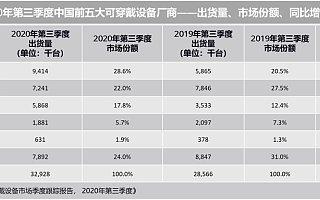 IDC:2020 Q3 中国可穿戴设备市场出货量 3293 万台,同比增 15.3%