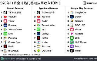 11 月全球热门移动应用收入榜:抖音及 TikTok 吸金超 1.23 亿美元