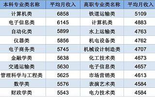 2020年中国大学生就业报告发布,这3门专业连续3年垫底!