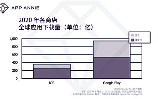 App Annie 发布 2020 年度报告:回顾与展望,如何在 2021 年取得成功?