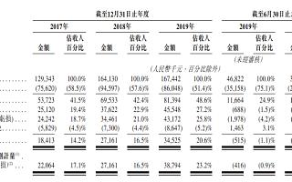 清科创业通过港交所聆讯,上半年营收同期下降14.9%