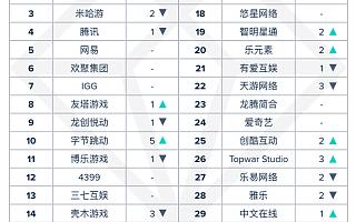 App Annie 发布中国厂商及应用出海收入 11 月排行榜 原神继续登顶