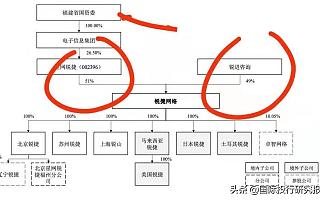 锐捷网络IPO:业绩疯狂跳水欲融资22亿救命