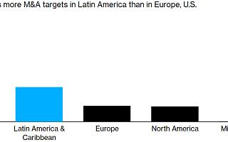 2020年中国企业海外并购:1/4来自拉美,欧洲下滑71%|全球快讯