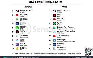 Sensor Tower 公布 2020 年全球热门娱乐应用:抖音及 TikTok 获双榜冠军