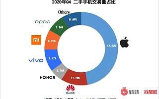 转转Q4手机行情:二手市场国产手机不敌iPhone,iPhone11夺销冠