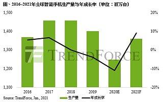 报告:2021 年智能手机生产量将达 13.6 亿部 华为将跌出全球前六