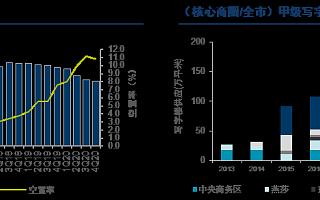 北京写字楼租赁成交活跃,首次取代上海成外资买家新宠