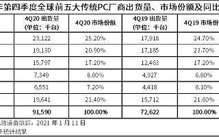 IDC:2020 Q4 全球 PC 出货量同比增长 26.1%,达 9160 万台