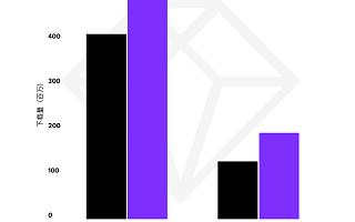 App Annie 发布《2021 年移动市场报告》,中国速度领跑全球移动市场