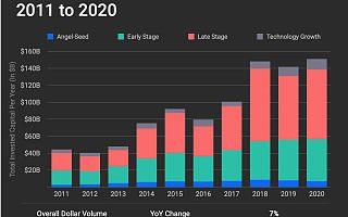 2020年北美风投报告:总额涨7%,退出领域表现强劲|全球快讯