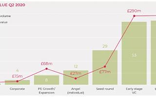 【伦敦投资】2020 第二季度英国增长资本更新报告