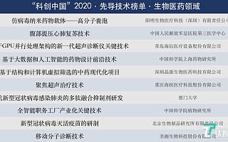 """中国科协""""科创中国""""先导技术榜揭晓,新冠相关研究占两席"""