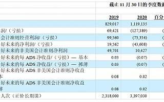 好未来公布2021财年第三季度财报 学生总人次增长46.5%