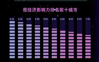成渝新经济周报第22期:蓉渝夜经济影响力居前;重庆集中签约项目