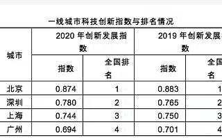 北京科创发展指数领跑全国,创新服务成最大看点