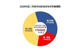 中国白家电市场进入转型期,TCL冰箱洗衣机深挖用户痛点为行业立标杆