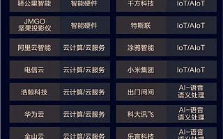 创业伙伴||奇点云获评「WISE2020中国新经济之王」最具影响力企业