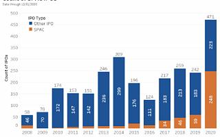 IPO vs. SPAC 上市