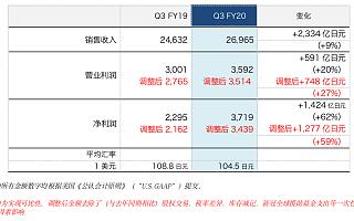 索尼2020财年第三季度利润继续大幅增长