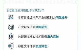 上海:为加快新能源汽车产业发展,出台企业减税、人才落户等多项补贴