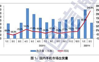 报告:2021 年 2 月国内手机市场总体出货量 2175.9 万部,同比增长 240.9%