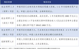 清科绿色通道 苏州工业园科技人才号召令!
