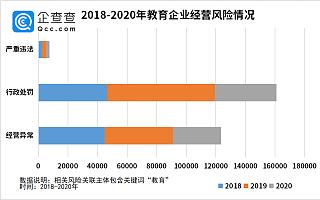 """""""3.15""""行业风险大扫描:2020年教育企业产生14.34万份裁判文书,创下新高"""