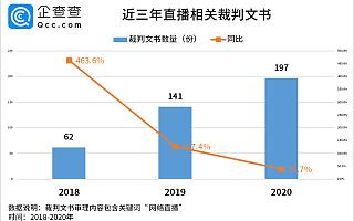 """""""3.15""""行业风险大扫描:2020年新增网络直播相关裁判文书197份"""