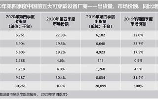 IDC:2020 Q4 中国可穿戴设备市场出货量 3026 万台,同比增长 7.7%
