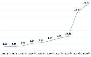 董明珠承诺不涨价!2020年我国空调相关企业注册量同比增长18%