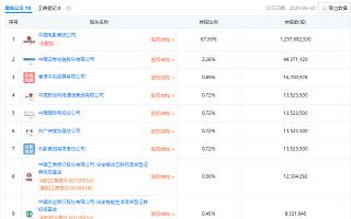 中国电影:公司参与阿凡达国内发行