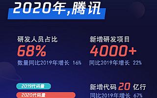 腾讯:2020年研发人员占比68%,同比增长16%