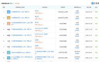 中芯国际联手深圳国资扩产12英寸晶圆,投资额约150亿元