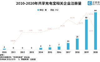 共享充电宝集体涨价!企查查数据:2020年共享充电宝企业新注册84家