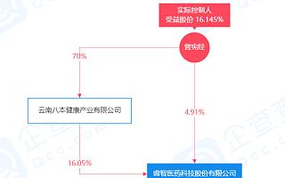 睿智医药公告:公司董事长被采取强制措施