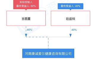 河南康诚爱尔健康咨询有限公司涉嫌做非法辅助生殖手术