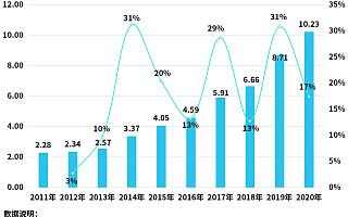 企查查数据:2020年我国石油相关企业注册量同比增长17%