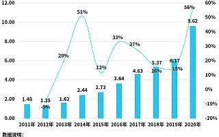 汽车零部件迎涨价潮!2020年我国汽车零部件企业注册量同比增长56%