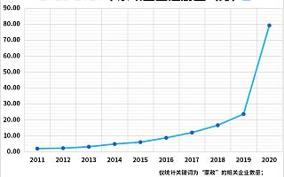 2020年我国家政相关企业注册量同比大增235%